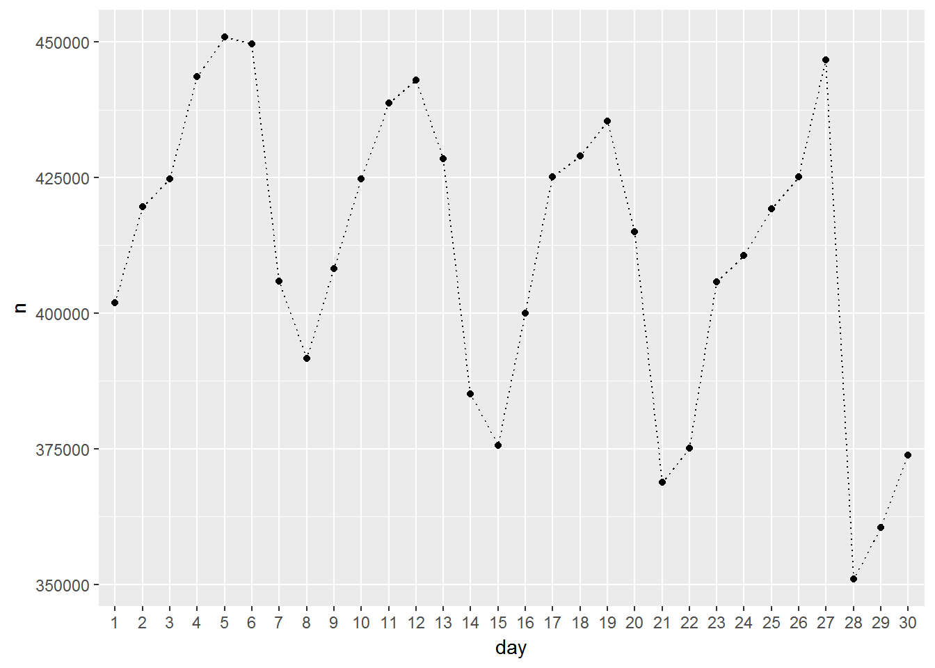 Data Visualization in R using ggplot2